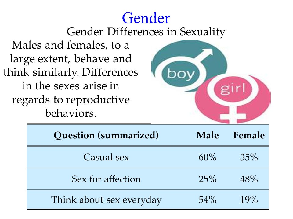 32 Gender Males and females, to a large extent, behave and think similarly. Differences in the sexes arise in regards to reproductive behaviors. Gende
