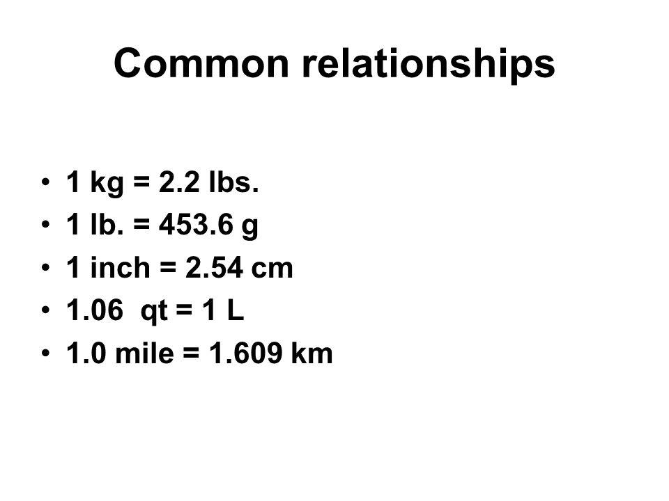 Common relationships 1 kg = 2.2 lbs. 1 lb. = 453.6 g 1 inch = 2.54 cm 1.06 qt = 1 L 1.0 mile = 1.609 km
