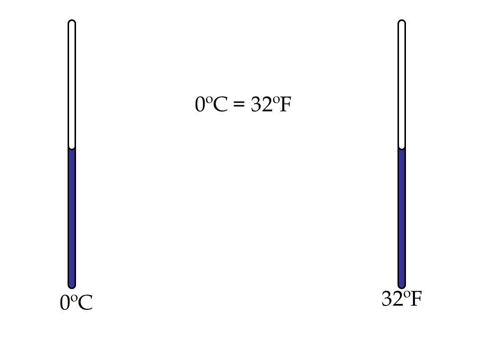 0ºC 32ºF 0ºC = 32ºF