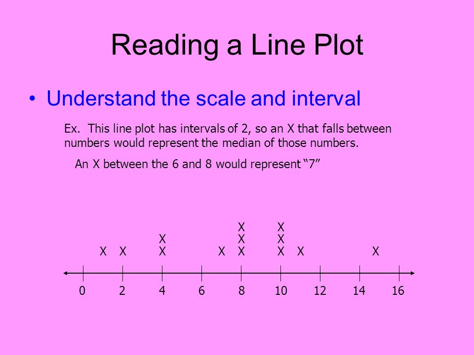 Reading a Line Plot Understand the scale and interval Ex. This line plot has intervals of 2, so an X that falls between numbers would represent the me