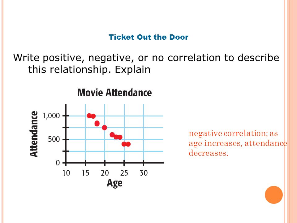 Ticket Out the Door Write positive, negative, or no correlation to describe this relationship. Explain negative correlation; as age increases, attenda