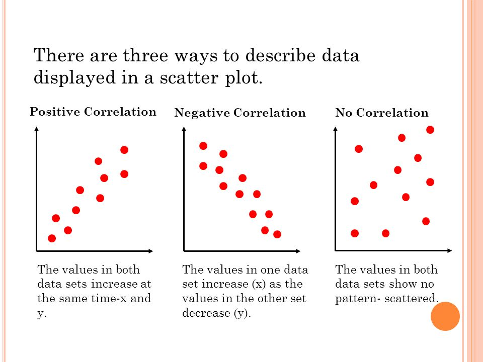 There are three ways to describe data displayed in a scatter plot.