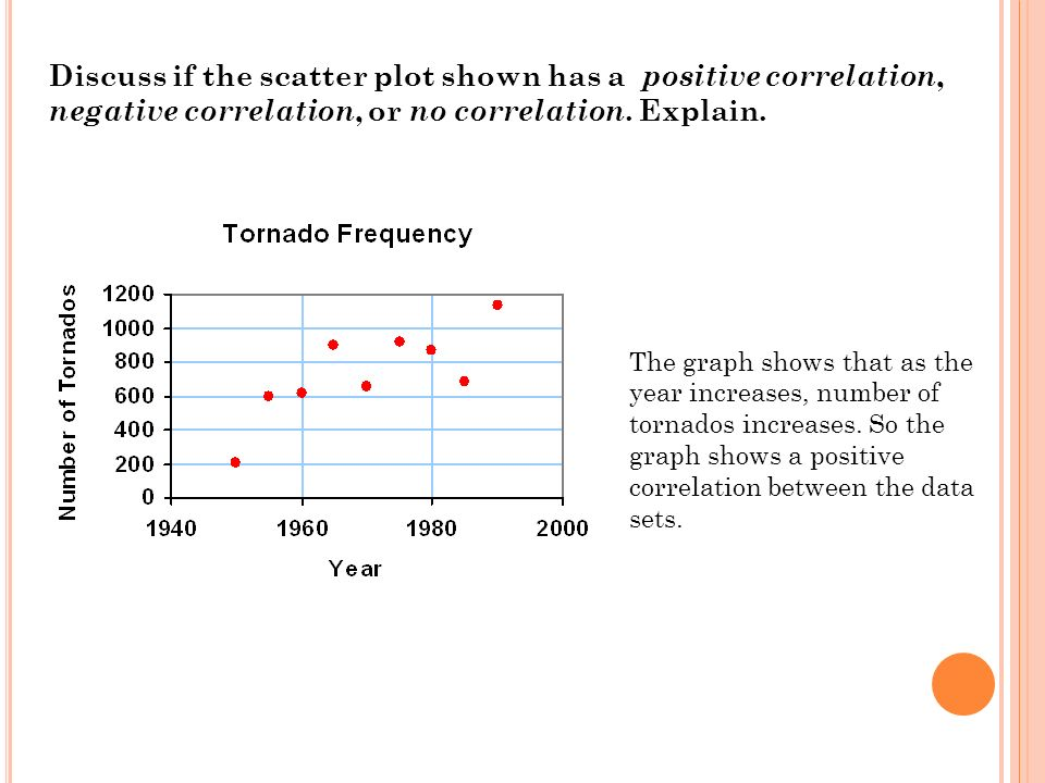 Discuss if the scatter plot shown has a positive correlation, negative correlation, or no correlation.