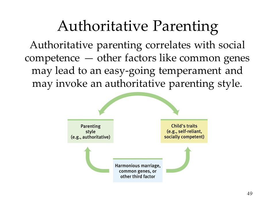49 Authoritative Parenting Authoritative parenting correlates with social competence other factors like common genes may lead to an easy-going tempera