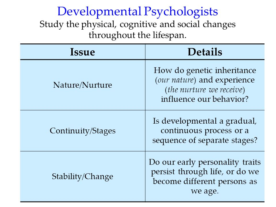 6 Developmental Psychologists Study the physical, cognitive and social changes throughout the lifespan. IssueDetails Nature/Nurture How do genetic inh