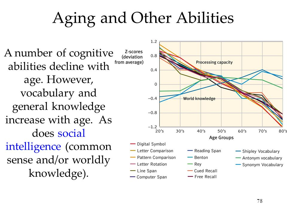 78 Aging and Other Abilities A number of cognitive abilities decline with age. However, vocabulary and general knowledge increase with age. As does so