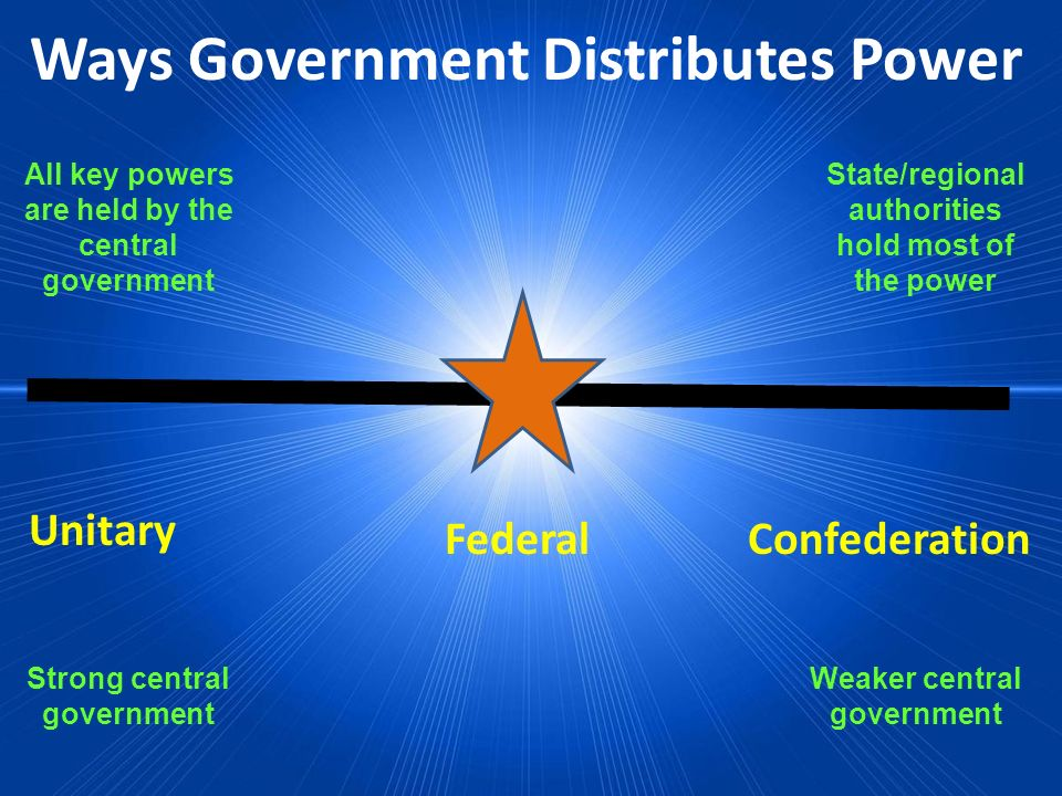Ways Government Distributes Power Federal Unitary Confederation All key powers are held by the central government State/regional authorities hold most
