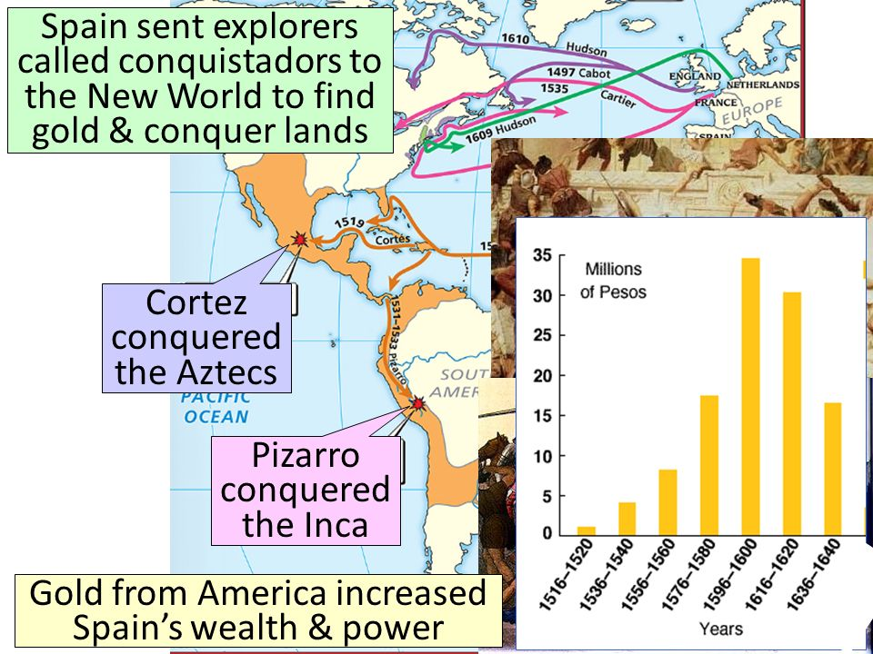 Spain sent explorers called conquistadors to the New World to find gold & conquer lands Cortez conquered the Aztecs Pizarro conquered the Inca Gold from America increased Spains wealth & power