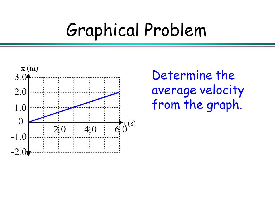Graphical Problem Determine the average velocity from the graph. x (m)