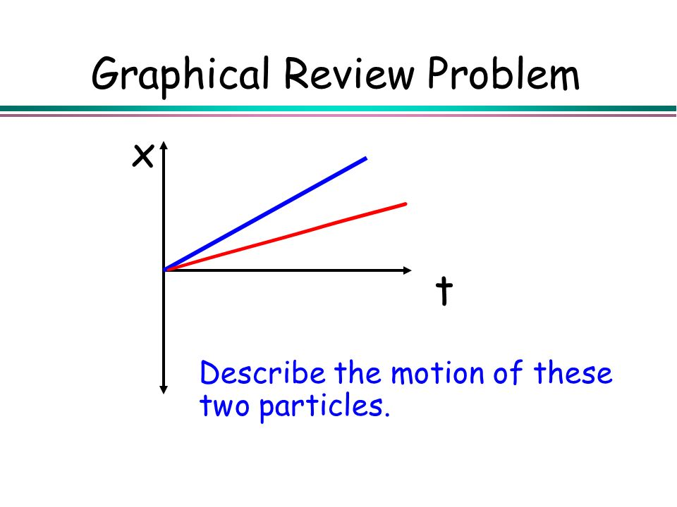 Graphical Review Problem Describe the motion of these two particles. t x