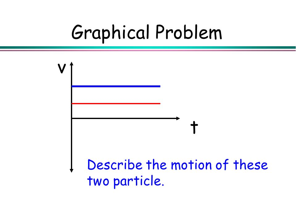 Graphical Problem Describe the motion of these two particle. t v