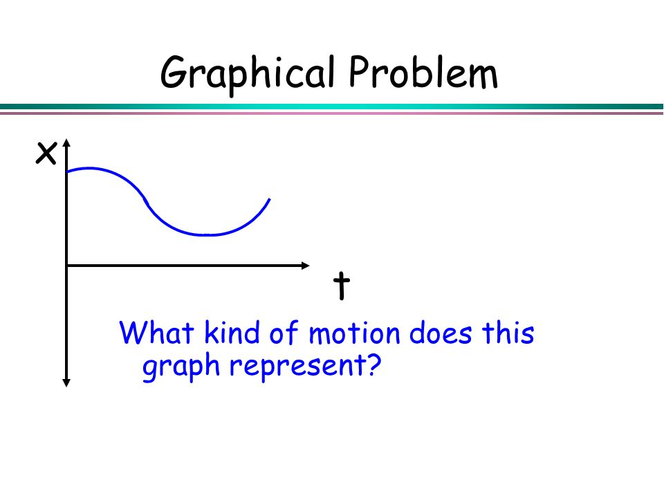 Graphical Problem t x What kind of motion does this graph represent?