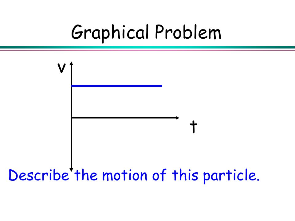 Graphical Problem Describe the motion of this particle. t v