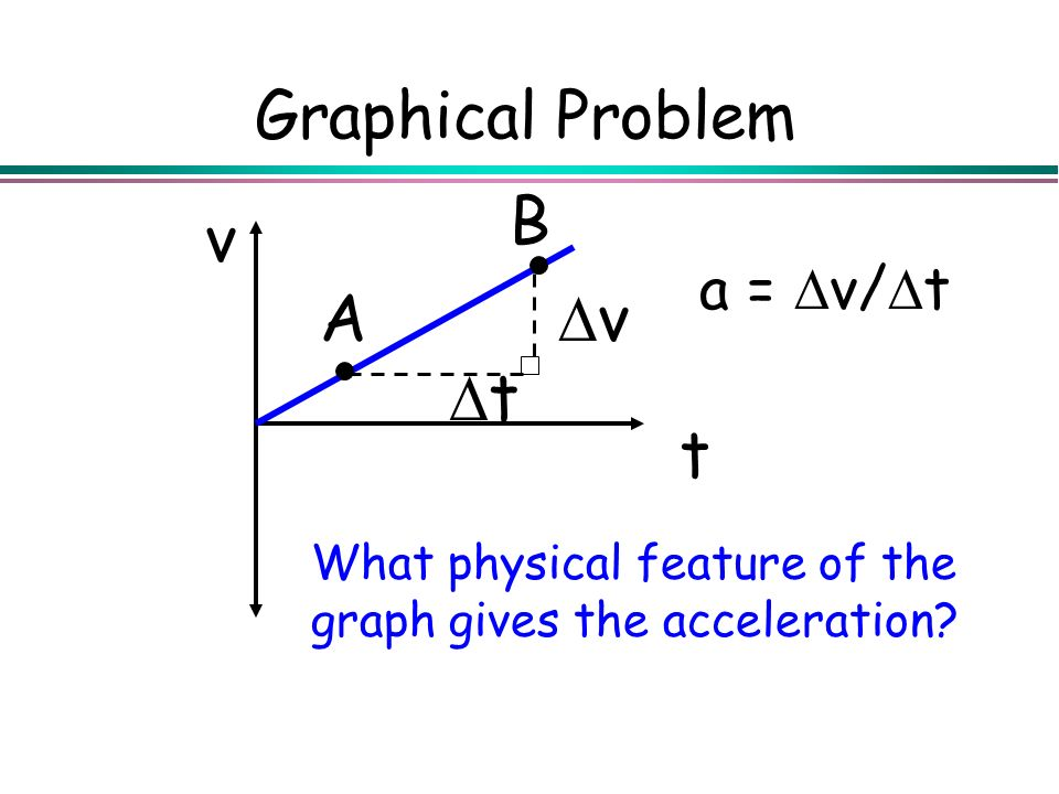 Graphical Problem What physical feature of the graph gives the acceleration? t v v t A B a = v/ t