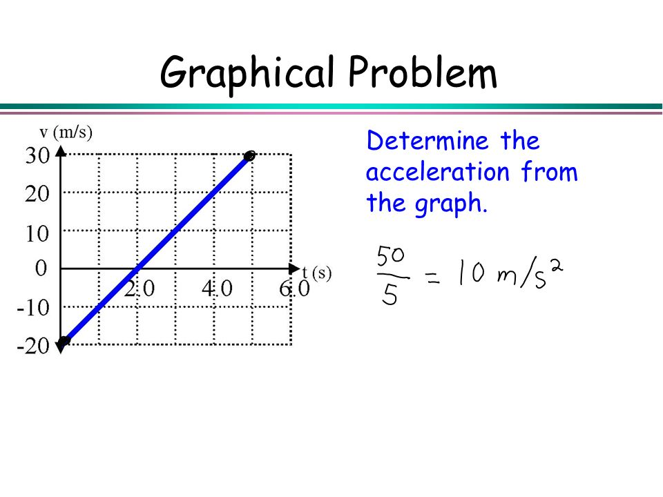 Graphical Problem Determine the acceleration from the graph.