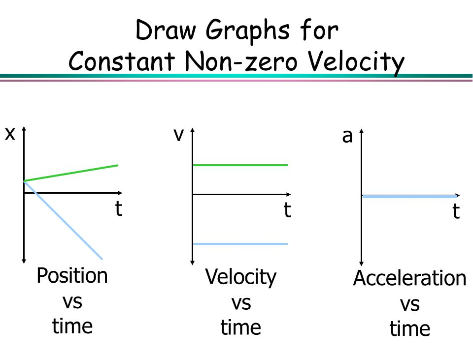Draw Graphs for Constant Non-zero Velocity x t Position vs time v t Velocity vs time a t Acceleration vs time