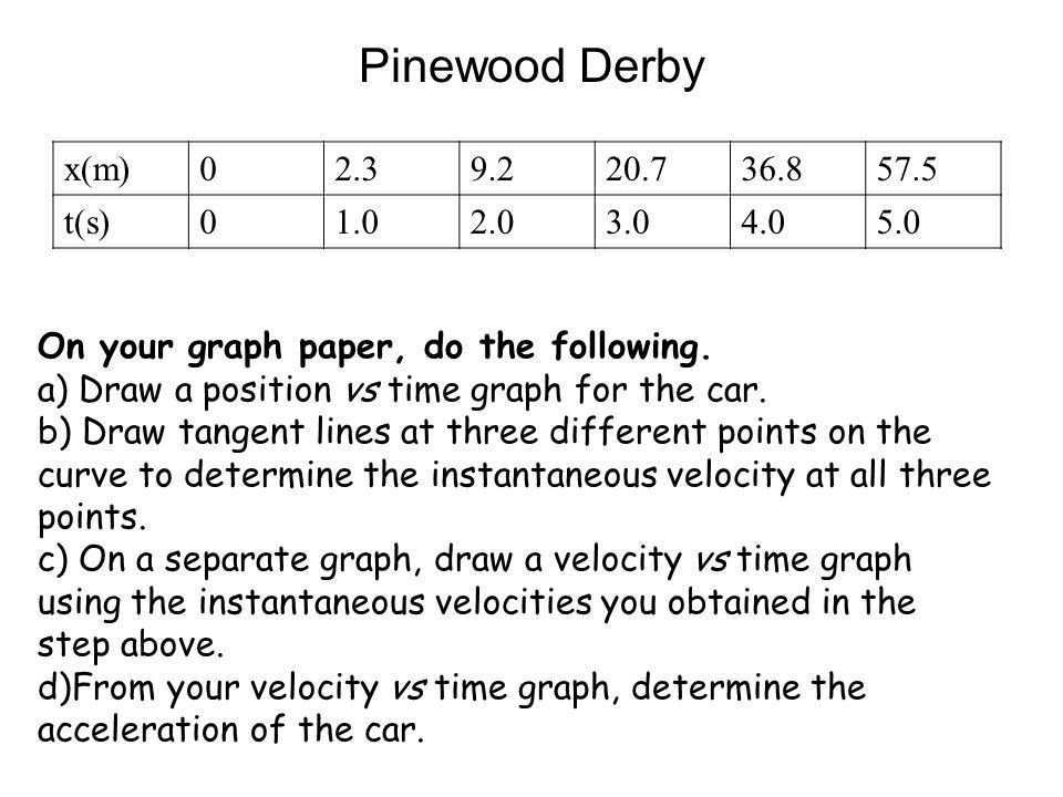 Pinewood Derby x(m)02.39.220.736.857.5 t(s)01.02.03.04.05.0 On your graph paper, do the following. a) Draw a position vs time graph for the car. b) Dr