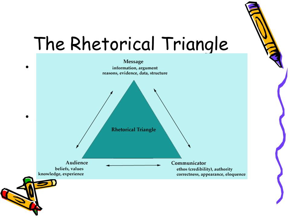 The Rhetorical Triangle Helps understand the relationship between the communicator, the message, and the audience.
