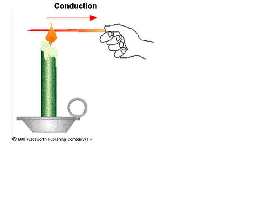 Conduction The transfer of thermal energy in solids.