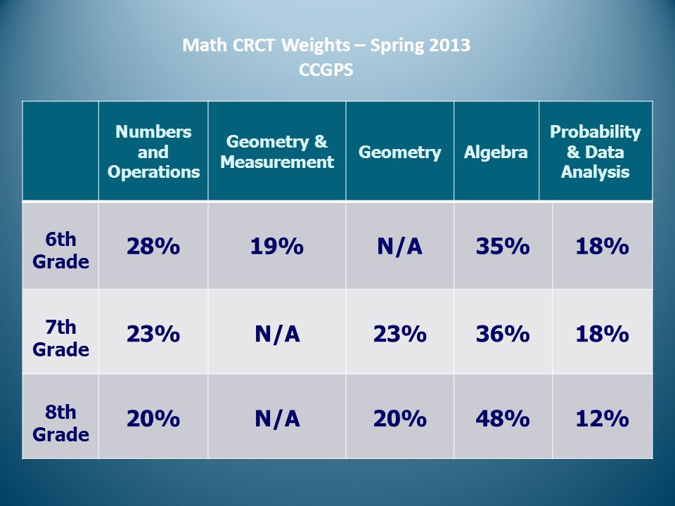 Math CRCT Weights – Spring 2013 CCGPS Numbers and Operations Geometry & Measurement GeometryAlgebra Probability & Data Analysis 6th Grade 28%19%N/A35%