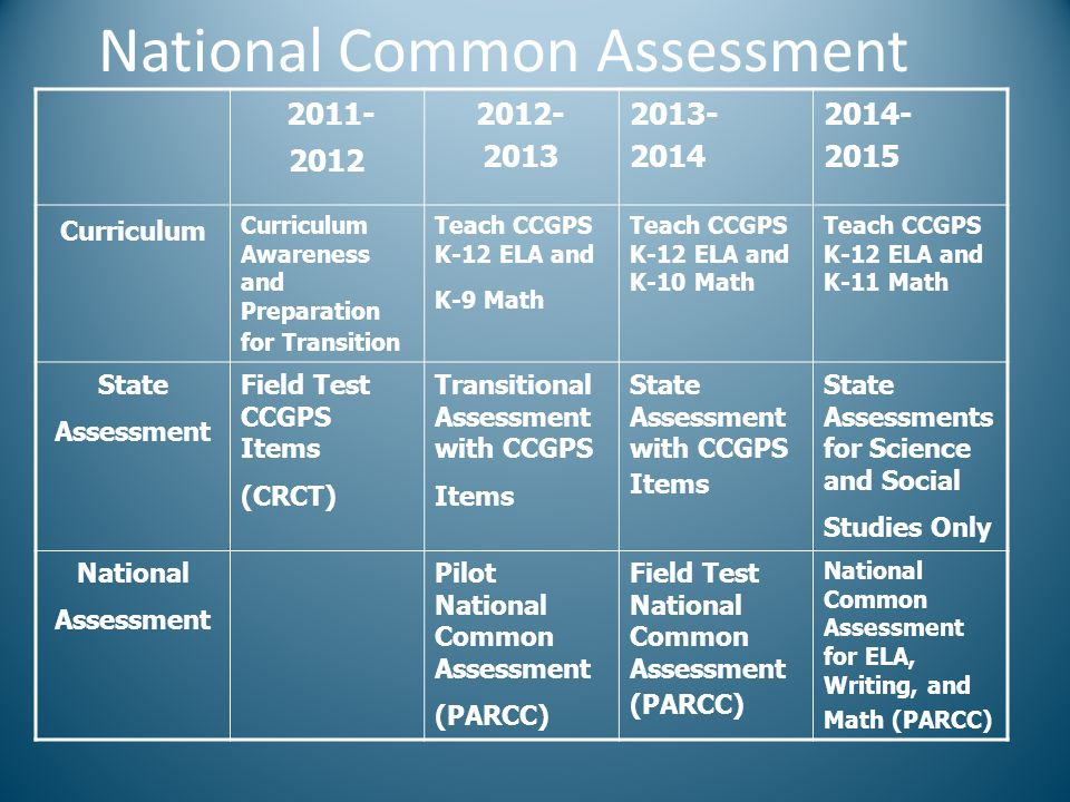 National Common Assessment 2011- 2012 2012- 2013 2013- 2014 2014- 2015 Curriculum Curriculum Awareness and Preparation for Transition Teach CCGPS K-12