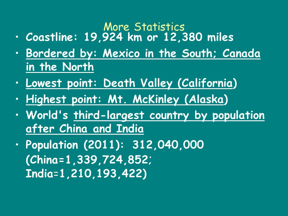 More Statistics Coastline: 19,924 km or 12,380 miles Bordered by: Mexico in the South; Canada in the North Lowest point: Death Valley (California) Highest point: Mt.