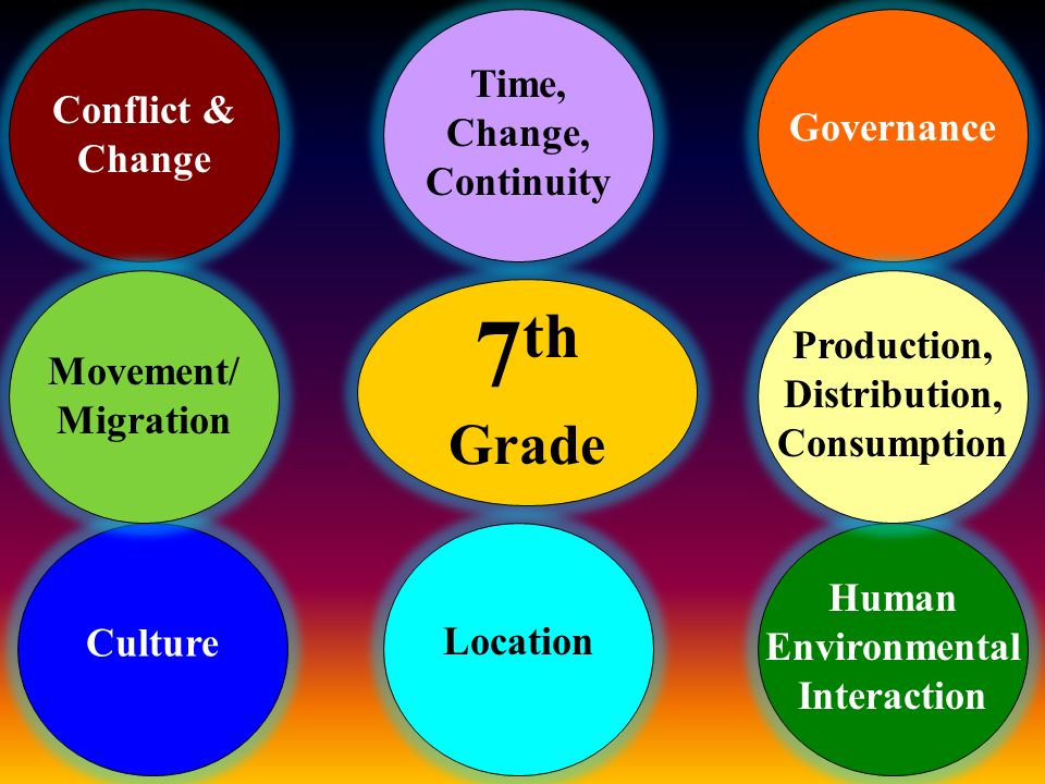 7 th Grade Conflict & Change Culture Governance Human Environmental Interaction Movement/ Migration Production, Distribution, Consumption Location Time, Change, Continuity