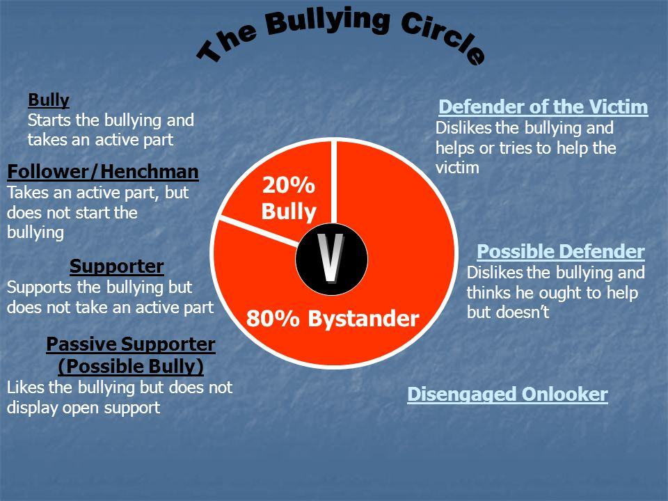Follower/Henchman Takes an active part, but does not start the bullying Supporter Supports the bullying but does not take an active part Passive Suppo