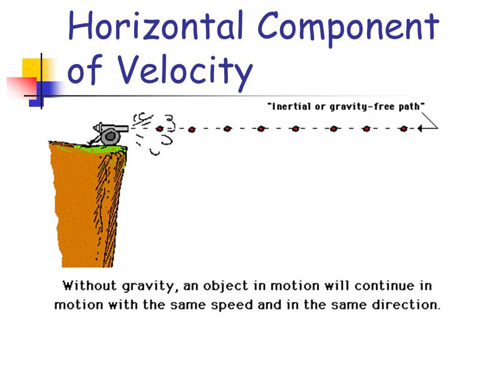 Horizontal Component of Velocity