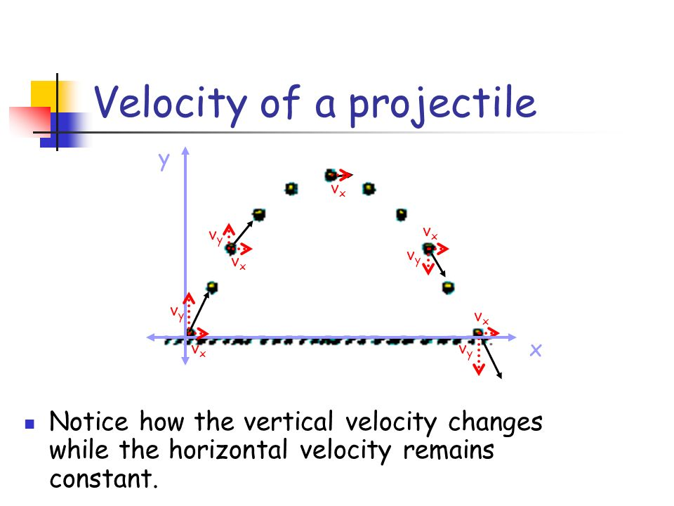 Velocity of a projectile vyvy vxvx vxvx vyvy vxvx vyvy vxvx x y vxvx vyvy Notice how the vertical velocity changes while the horizontal velocity remai