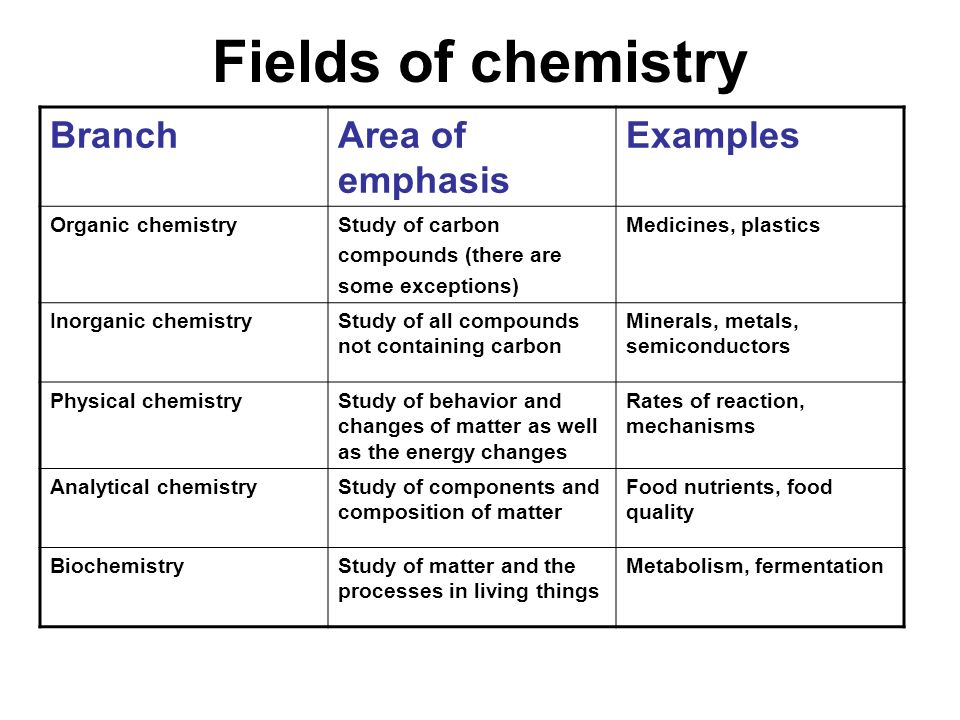 Fields of chemistry BranchArea of emphasis Examples Organic chemistryStudy of carbon compounds (there are some exceptions) Medicines, plastics Inorgan