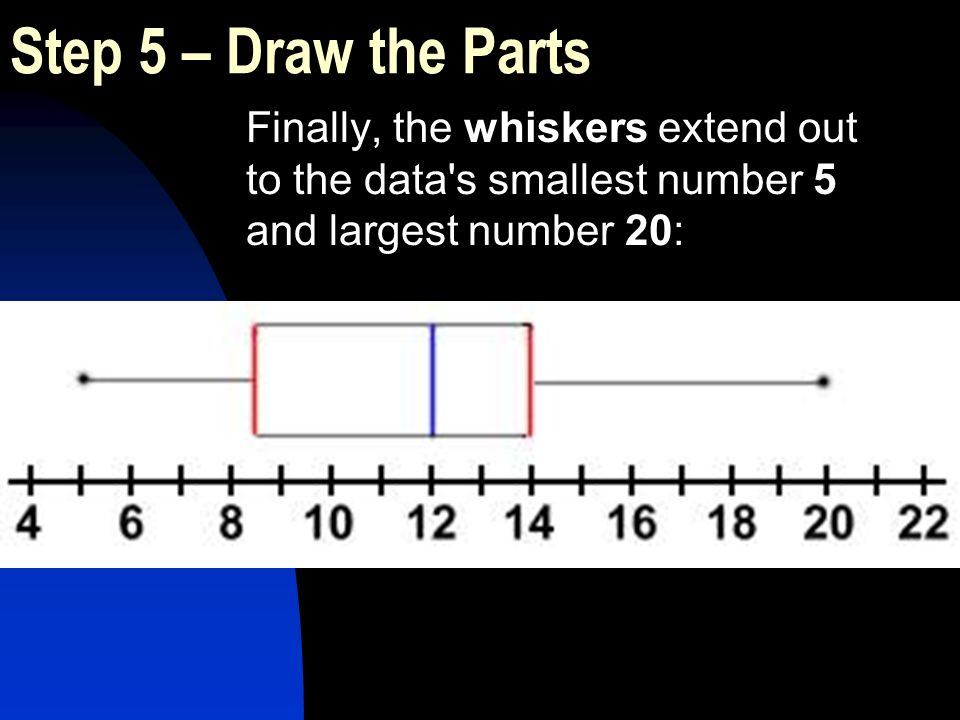 Finally, the whiskers extend out to the data's smallest number 5 and largest number 20: Step 5 – Draw the Parts