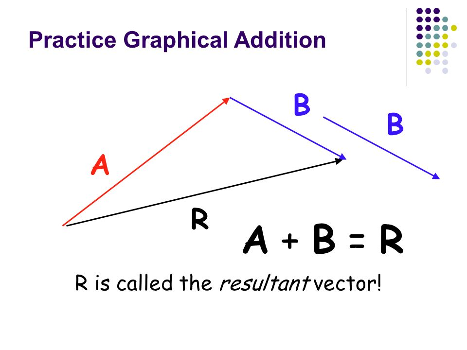 Graphical Addition of Vectors 1) Add vectors A and B graphically by drawing them together in a head to tail arrangement. 2) Draw vector A first, and t