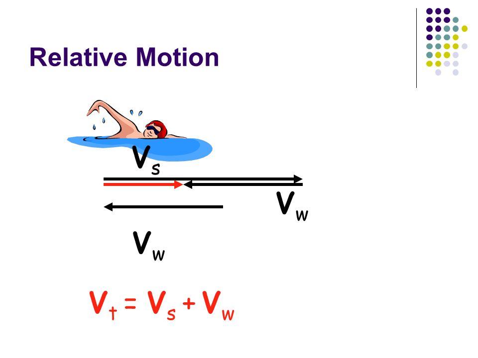 Relative Motion VsVs VwVw V t = V s + V w VwVw