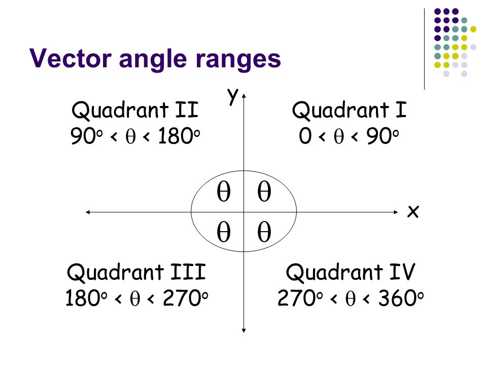 Direction of Vectors Vector direction is the direction of the arrow, given by an angle. Draw a vector that has an angle that is between 0 o and 90 o.
