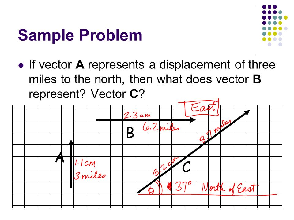 Sample Problem If vector A represents a displacement of three miles to the north, then what does vector B represent? Vector C? A B C