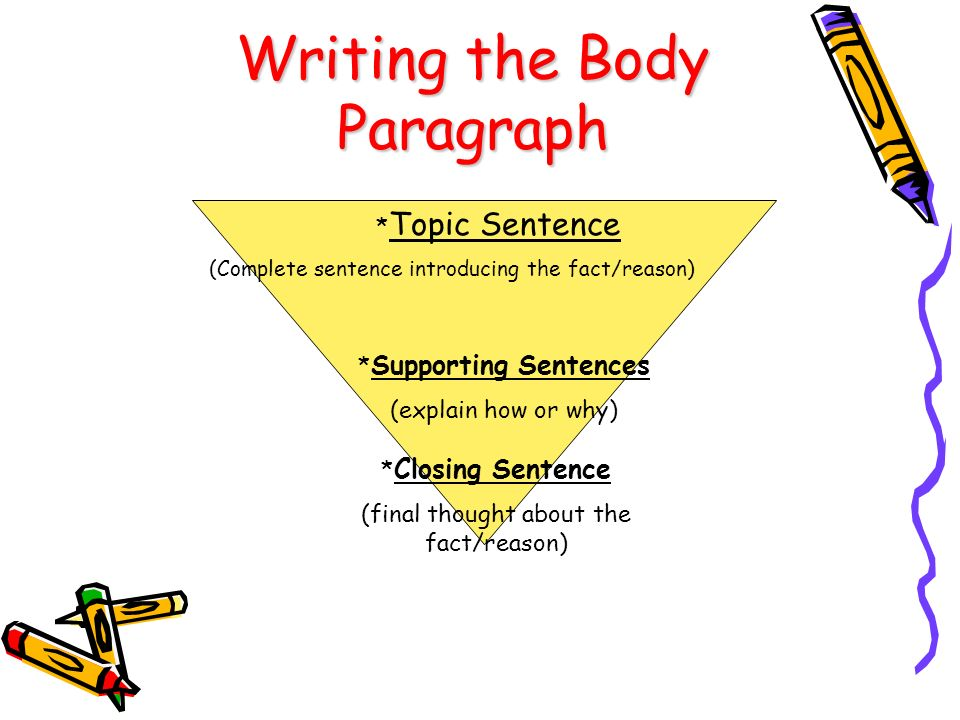 Writing the Body Paragraph * Topic Sentence (Complete sentence introducing the fact/reason) * Closing Sentence (final thought about the fact/reason) * Supporting Sentences (explain how or why)