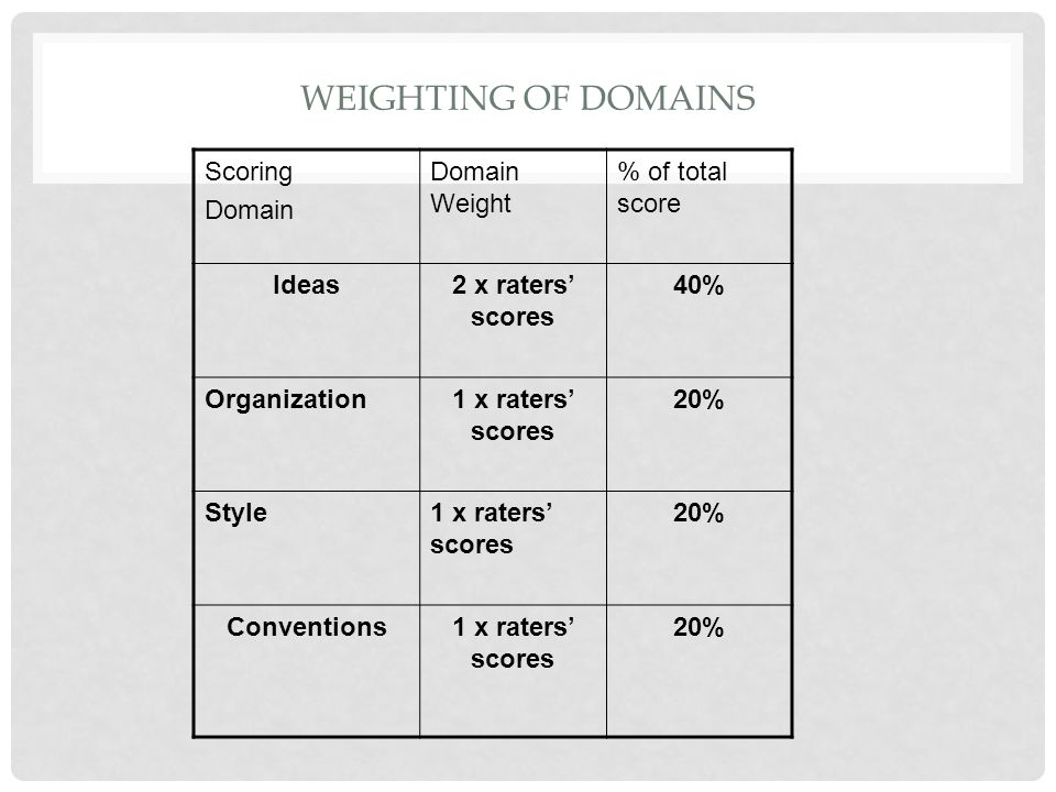 WEIGHTING OF DOMAINS Scoring Domain Domain Weight % of total score Ideas2 x raters scores 40% Organization1 x raters scores 20% Style1 x raters scores
