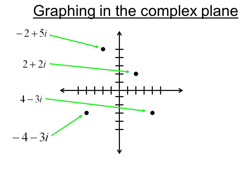 Graphing in the complex plane