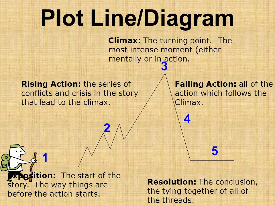 Plot Line/Diagram 2 1 3 4 5 Climax: The turning point. The most intense moment (either mentally or in action. Rising Action: the series of conflicts a