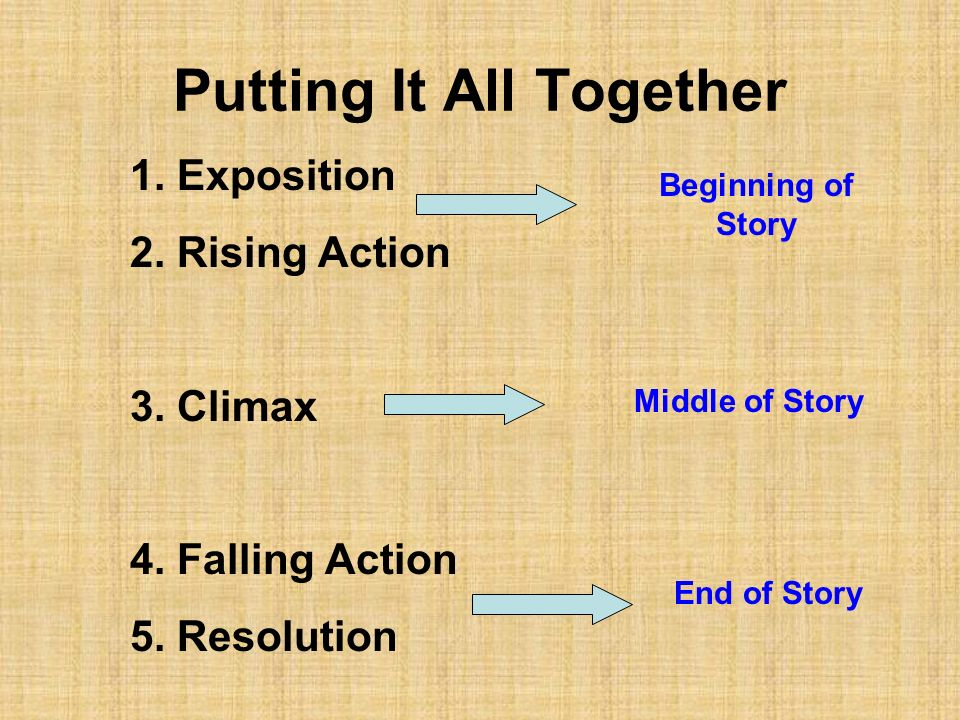 Putting It All Together 1. Exposition 2. Rising Action 3. Climax 4. Falling Action 5. Resolution Beginning of Story Middle of Story End of Story