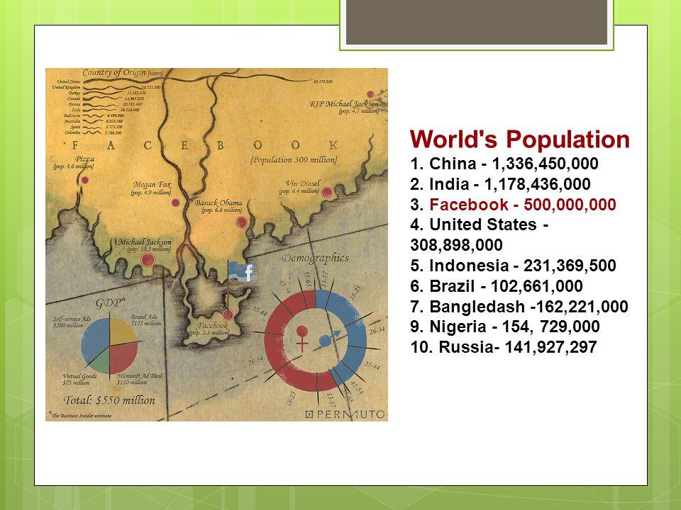 World's Population 1. China - 1,336,450,000 2. India - 1,178,436,000 3. Facebook - 500,000,000 4. United States - 308,898,000 5. Indonesia - 231,369,5