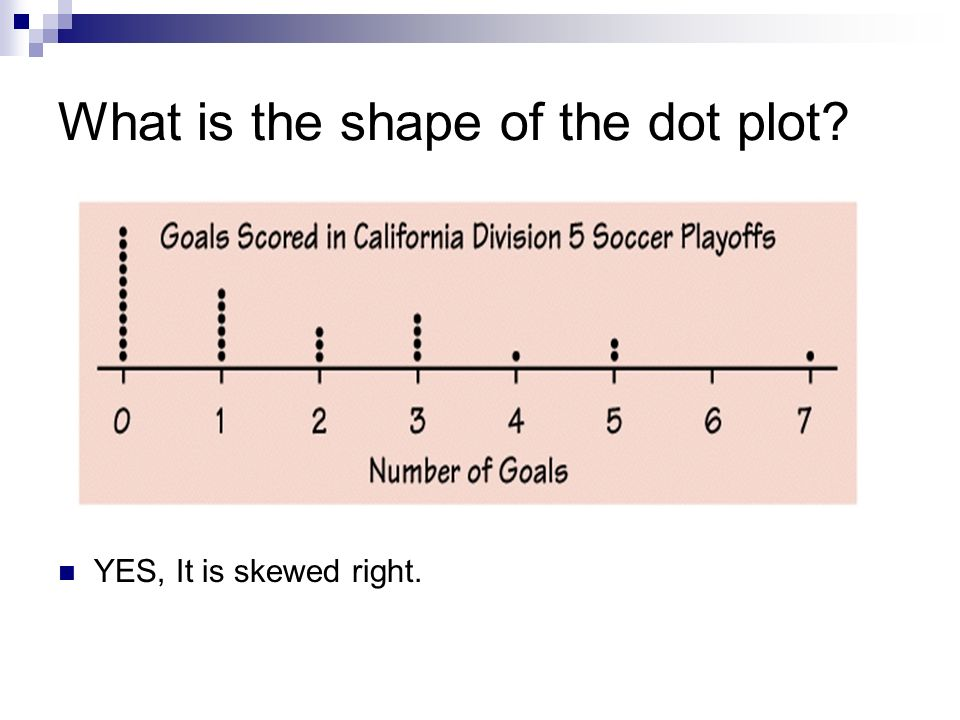 What is the shape of the dot plot? YES, It is skewed right.