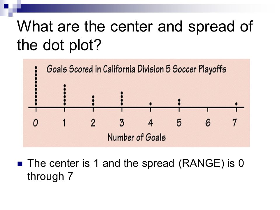 What are the center and spread of the dot plot? The center is 1 and the spread (RANGE) is 0 through 7