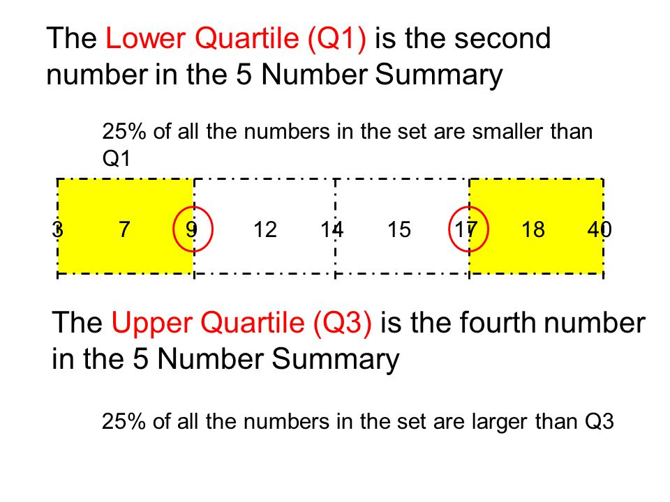 379121415171840 The Lower Quartile (Q1) is the second number in the 5 Number Summary The Upper Quartile (Q3) is the fourth number in the 5 Number Summary 25% of all the numbers in the set are smaller than Q1 25% of all the numbers in the set are larger than Q3