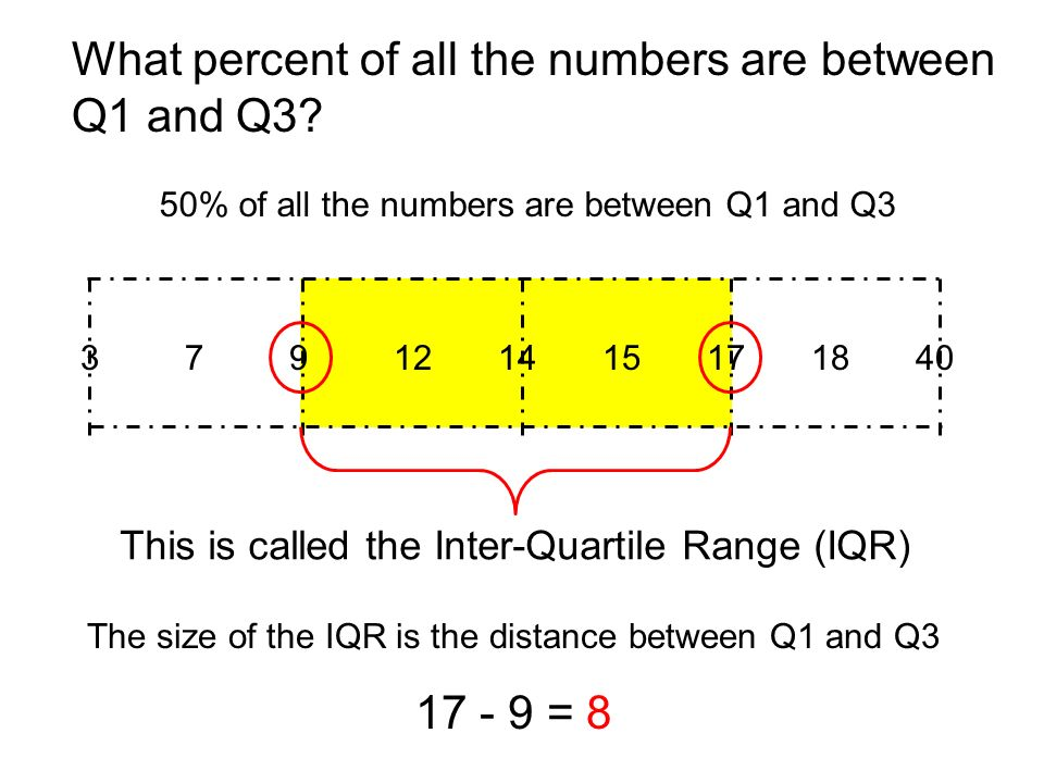 379121415171840 What percent of all the numbers are between Q1 and Q3.