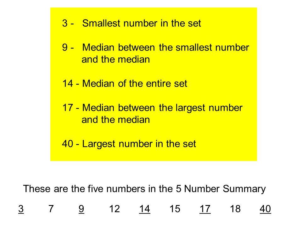 These are the five numbers in the 5 Number Summary 3 - Smallest number in the set 9 - Median between the smallest number and the median 14 - Median of the entire set 17 - Median between the largest number and the median 40 - Largest number in the set 379121415171840