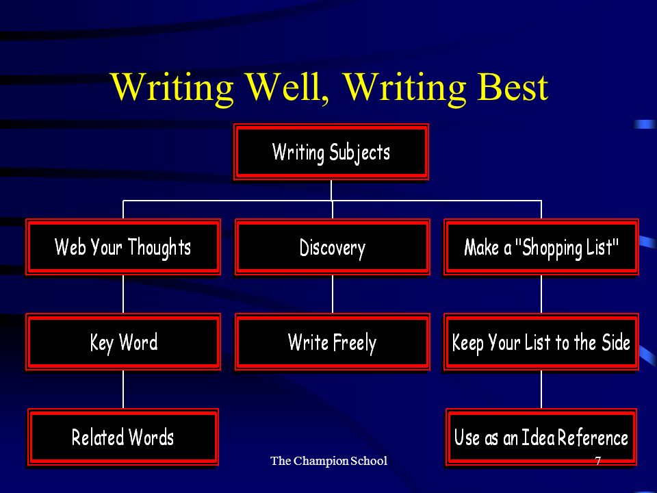 Writing Steps Prewriting – rehearsal or brainstorming – help students to find the purposes and audiences Writing the rough draft – concentrate on getting a chunk down on paper Revising – writers craft Editing – proofreading/writing mechanics Publishing – informal & formal Conferencing with teachers & peers throughout the writing cycle The Champion School6