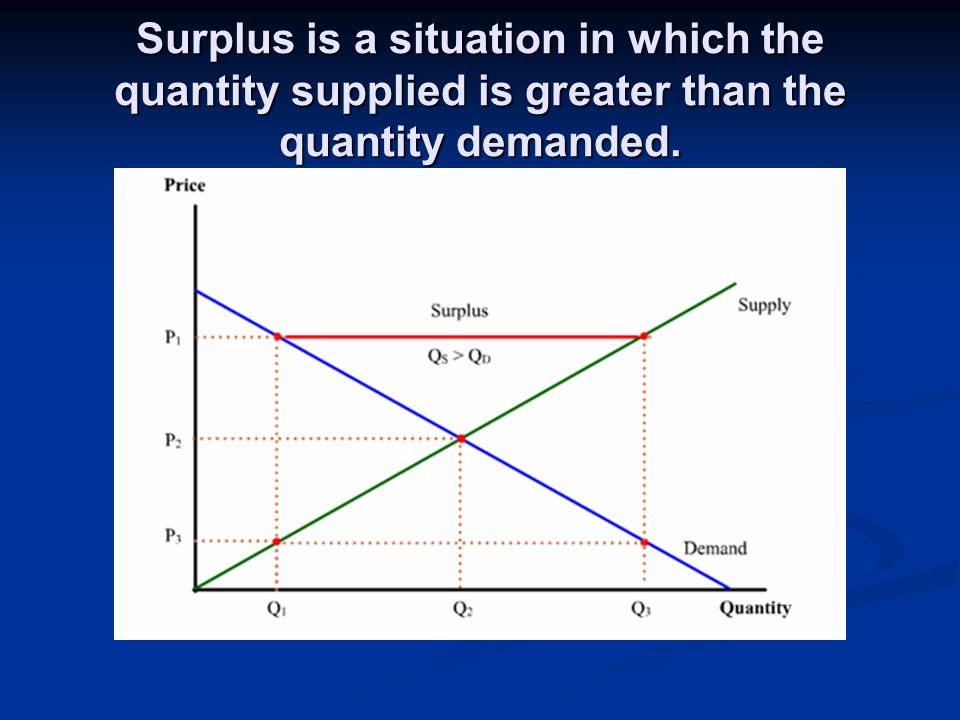 Surplus is a situation in which the quantity supplied is greater than the quantity demanded.