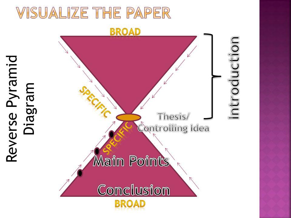 Reverse Pyramid Diagram